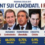 Sicilia, Regionali. Musumeci vince sentiment Freedom con il 66%
