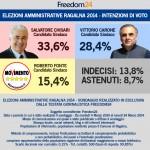 Ragalna, intenzioni di voto Freedom24: vince Chisari col 33,6