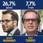 Paternò, sondaggio su possibili candidati. Naso avanti, seguono Mannino e Torrisi