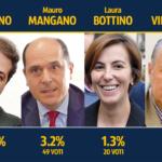 Paternò, sondaggio-sentiment sui candidati alla carica di sindaco. Naso è avanti, ma ne esce uno scenario tripolare