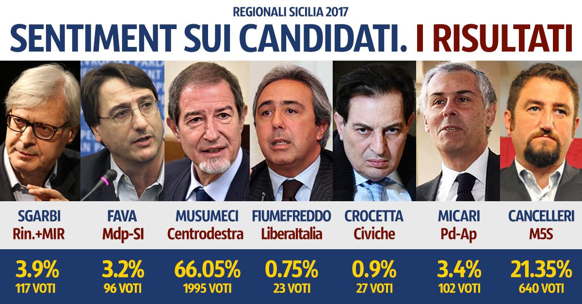 I risultati definitivi del sentiment realizzato da Freedom24 sui candidati alla Presidenza della Regione Siciliana in vista del voto Regionale in Sicilia il prossimo 5 novembre.
