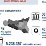 Confartigianato: in Sicilia dimezzata spesa per beni culturali e servizi ricreativi