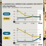 Governo, le consultazioni frenano il M5S. Salvini supera Di Maio in popolarità