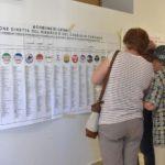 Comunali: alle 23 chiusi seggi, affluenza in calo al 60,05%