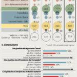 Il sondaggio: la Lega sale al 33,5% e stacca il Movimento 5 stelle di 3,5 punti