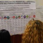 Regionali 2020. Cresce l'affluenza, è record in Emilia Romagna