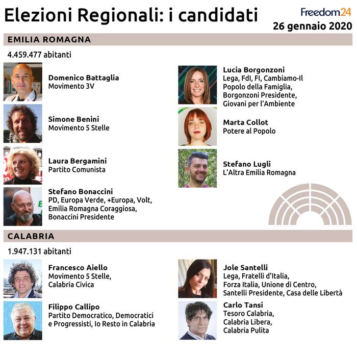 Elezioni Regionali del 26 Gennaio: i candidati di Emilia Romagna e Calabria