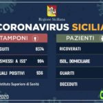 Coronavirus: in Sicilia 936 positivi, 137 in più in un giorno