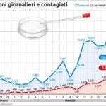 Coronavirus: numeri salgono, picco dopo il 25 marzo