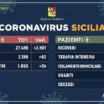 Coronavirus: in Sicilia 1.839 positivi