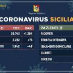 Covid-19: in Sicilia 1.942 positivi
