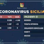 Sicilia. Coronavirus, meno ricoveri e più guariti