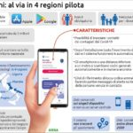"""Coronavirus: Risalgono contagi e morti, app """"Immuni"""" in 4 Regioni"""