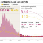 Coronavirus, calano i contagi: sono 953