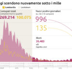 Coronavirus: i contagi scendono sotto quota mille, 996 i nuovi casi in 24 ore