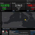 Covid. Oggi in Sicilia 440 nuovi positivi e 22 vittime