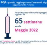 Di questo passo, in Italia immunità di gregge a maggio 2022