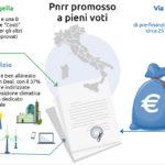 Recovery Plan, Bruxelles promuove a pieni voti il Pnrr italiano